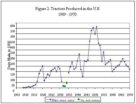 graph of tractor prodiction
